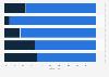 Umfrage zur Nutzung von Online Gutscheinen in der Schweiz nach Alter 2014