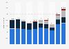 Umsatz der Borealis AG nach Segmenten bis 2018
