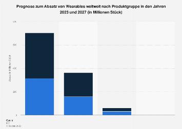Prognose zum Absatz von Wearables nach Produktgruppe weltweit bis 2022