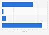 Umfrage zur Nicht-Nutzung von Online Gutscheinen in der Schweiz 2014