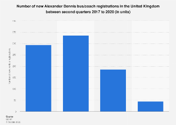 Alexander Dennis: new bus and coach registrations in the UK 2016-2018, by quarter