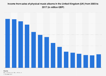 Music albums: income from physical sales in the United Kingdom (UK) 2003-2016
