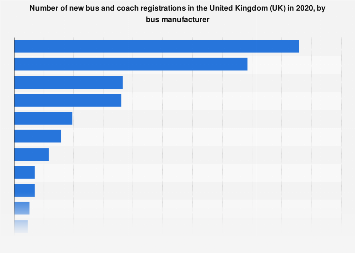 New bus and coach registrations in the UK 2016-2017, by manufacturer