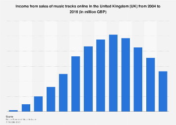Music tracks: income from digital sales in the United Kingdom (UK) 2004-2016