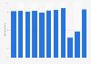 Umsatz von Air France-KLM bis 2018