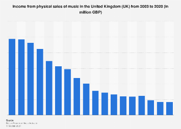 Music industry income from physical sales in the United Kingdom (UK) 2003-2017
