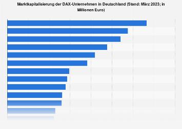 Marktkapitalisierung der DAX-Unternehmen in Deutschland 2018