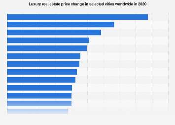 Luxury real estate price change worldwide 2018, by city