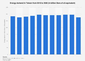 Energy demand in Taiwan 2008-2016