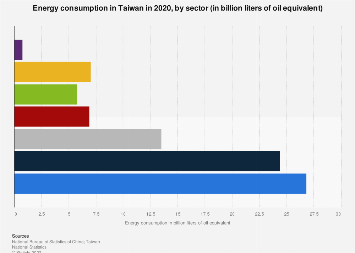 Energy consumption in Taiwan 2016, by sector