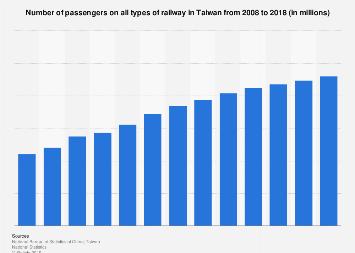 Number of railway passengers Taiwan 2006-2016