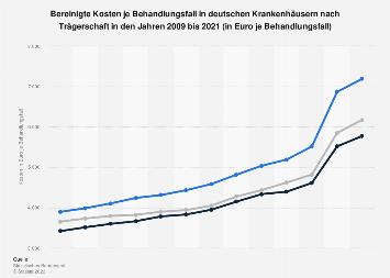 Kosten je Behandlungsfall in deutschen Krankenhäusern nach Trägerschaft bis 2016
