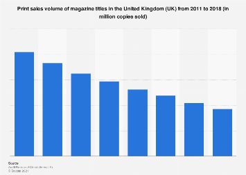 Print magazines: sales volume in the United Kingdom (UK) 2011-2017