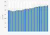 Entwicklung der Einwohnerzahl in München bis 2016