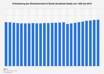 Entwicklung der Einwohnerzahl in Berlin bis 2017