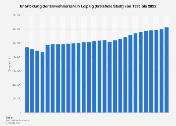 Leipzig Einwohnerzahl Bis 2019 Statista