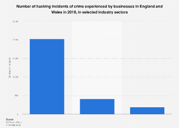 Hacking incidents experienced in England and Wales 2017, selected industry sectors