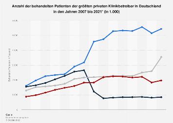 Anzahl der behandelten Patienten der größten privaten Klinikbetreiber bis 2018