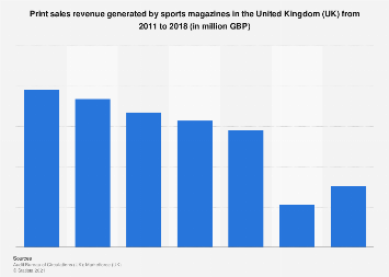 Sports magazines: print sales revenue in the United Kingdom (UK) 2011-2017