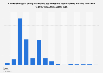 Third-party mobile payment transaction volume annual growth in China 2011-2019