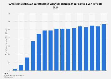 Bevölkerungsanteil der Muslime in der Schweiz bis 2017