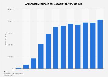 Muslime in der Schweiz bis 2016