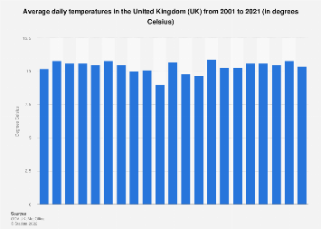 average daily temperatures in the united kingdom uk 2001 2017
