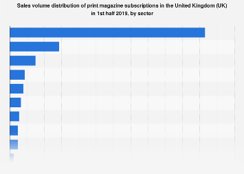 Magazine subscriptions volume distribution in the United Kingdom (UK) 2018, by sector