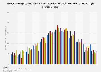 Monthly average daily temperatures in the United Kingdom (UK) 2013-2018
