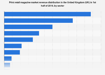 Revenue distribution of the retail print magazine market in the UK 2018, by sector