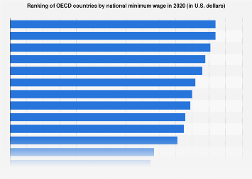 Ranking of OECD countries by national minimum wage 2015