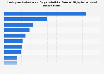 Leading Google advertisers in the U.S. 2016