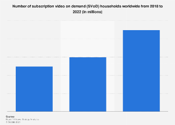 Number of SVOD households worldwide 2018-2022