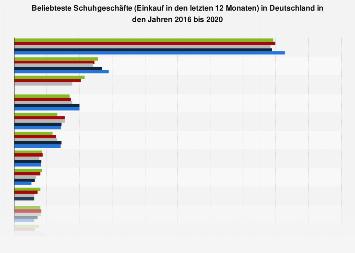 Umfrage in Deutschland zu den beliebtesten Schuhgeschäften bis 2018