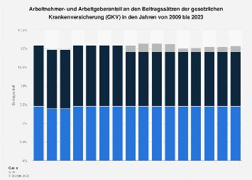 Arbeitnehmer- und Arbeitgeberanteil an den Beitragssätzen der GKV bis 2018