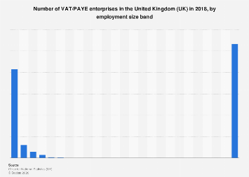 Number of enterprises in the United Kingdom (UK) 2013-2017, by employment size