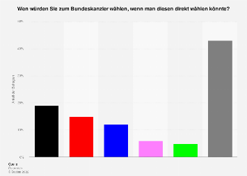 Kanzlerfrage in Österreich September 2019