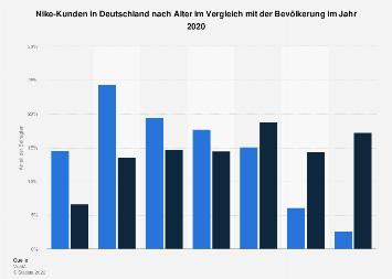 Umfrage in Deutschland zum Alter der Nike-Käufer 2018