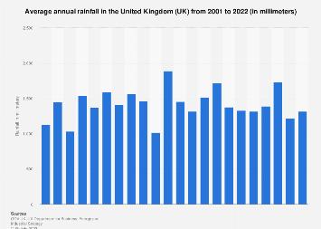Average rainfall in the United Kingdom (UK) 2001-2017
