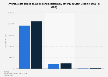Average cost of road accidents and casualties in Great Britain (UK) 2016