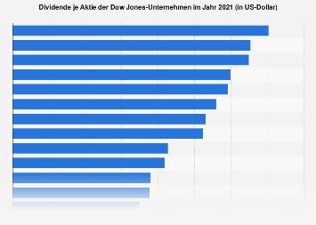 Dividende je Aktie der Dow Jones-Unternehmen 2017