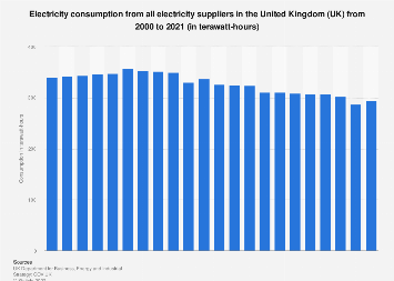 Total electricity consumption in the United Kingdom (UK) 2002-2017