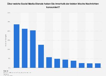 Social Media-Apps für Nachrichten auf dem Smartphone in Österreich 2019