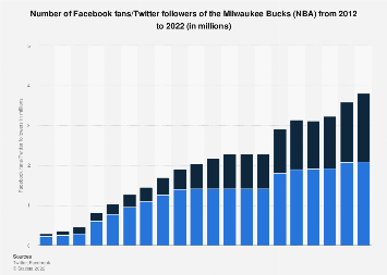 Milwaukee Bucks social media fans/followers 2012-2019 | Statista
