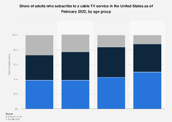 Share of adults who subscribe to a cable TV service U.S. 2019, by age group