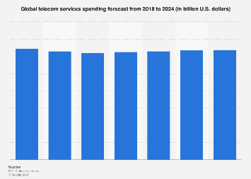 Forecast spending global telecom services 2018-2022