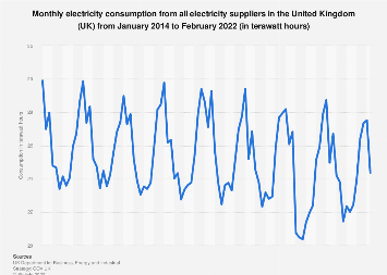 Total monthly electricity consumption in the United Kingdom (UK) 2014-2019