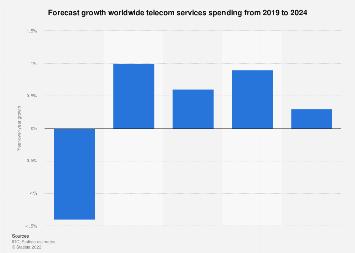 Forecast growth telecom services spending 2014-2020