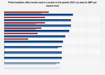 Real estate prime office rents in London Q1- Q4 2015, by annual rental cost