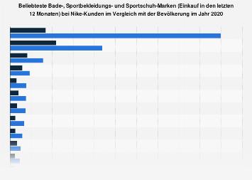 Nike Kunden Beliebteste Sportschuh Marken 2018 | Statista